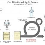 agile process2