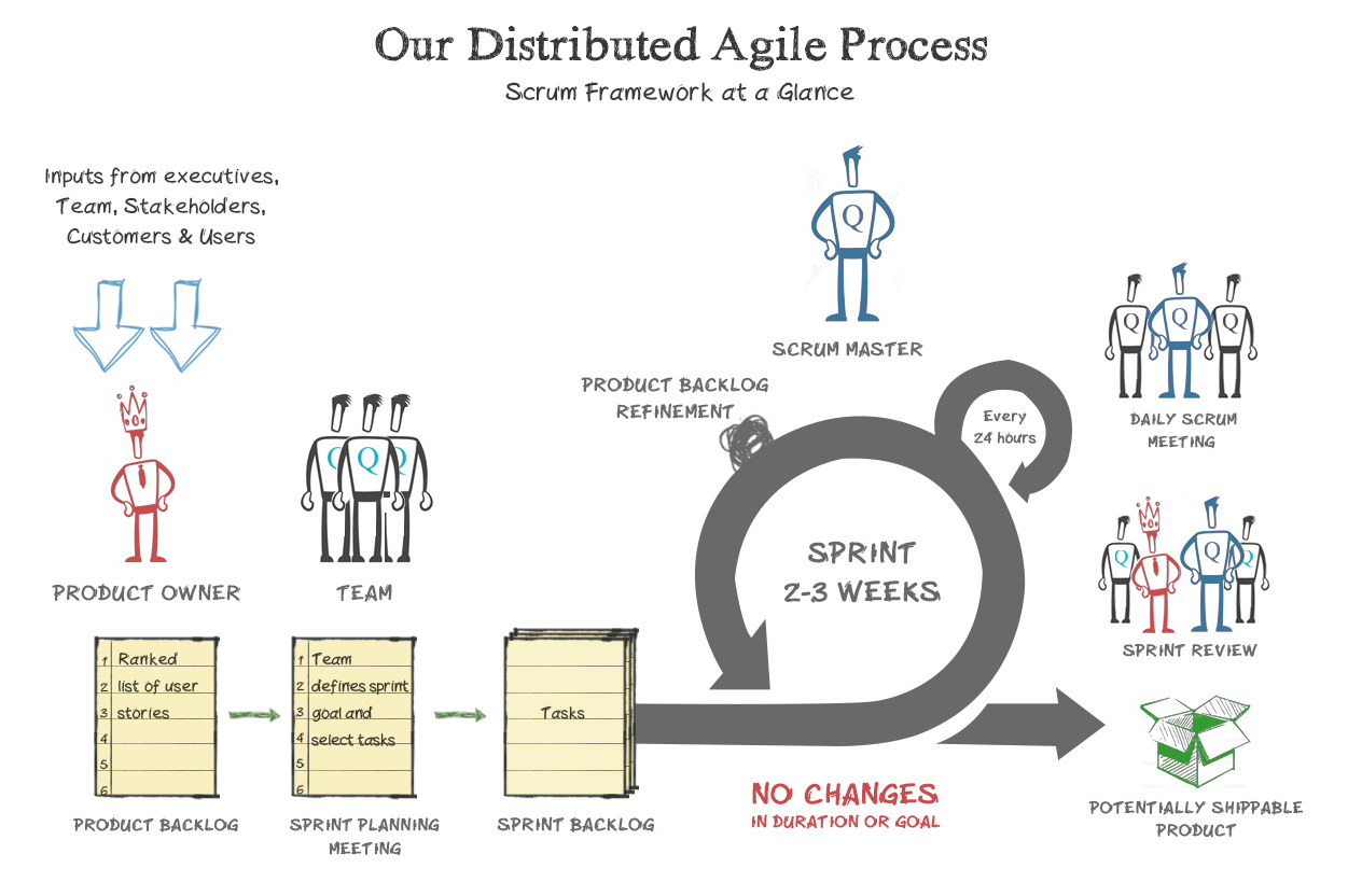 Our Distributed Agile Process