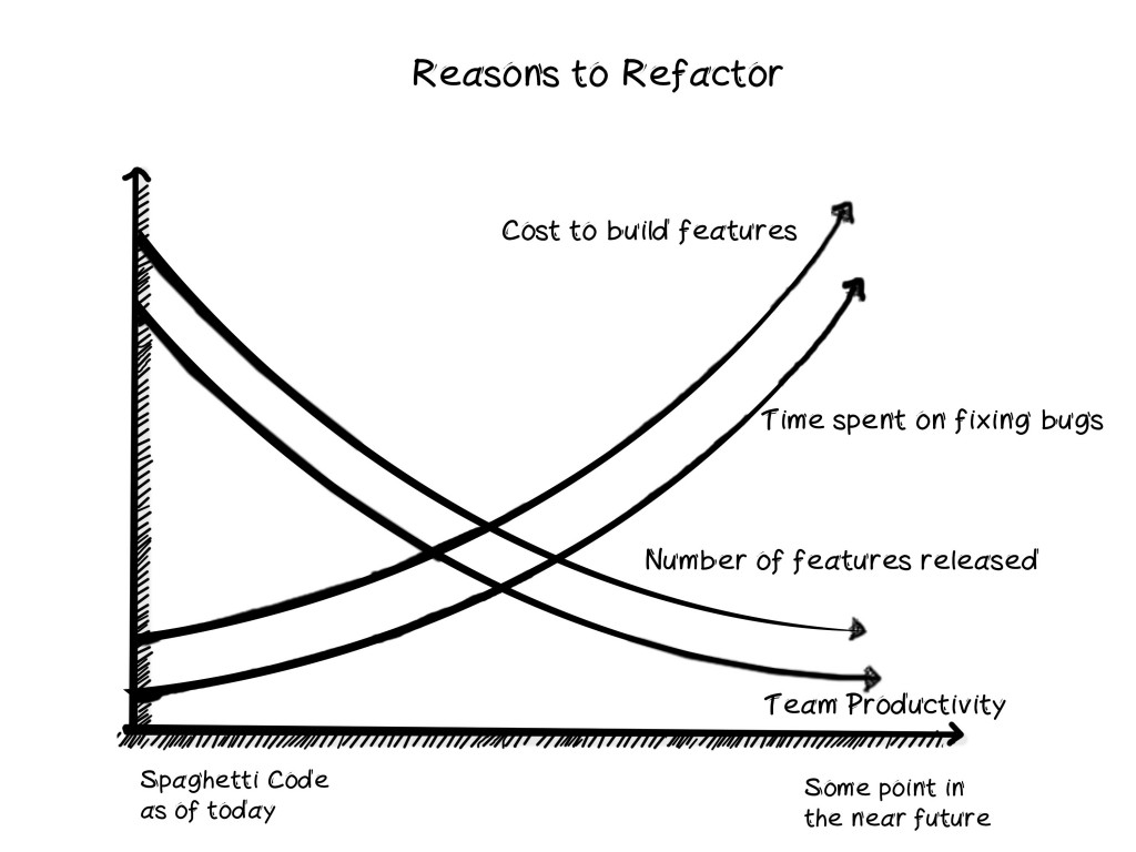 Reasons to Refactor your code