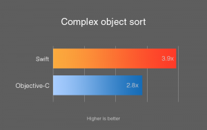 Complex Object sort