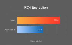 RC4 Encryption