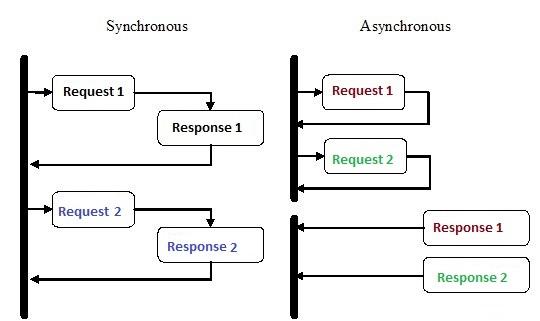 Asynchronous Code