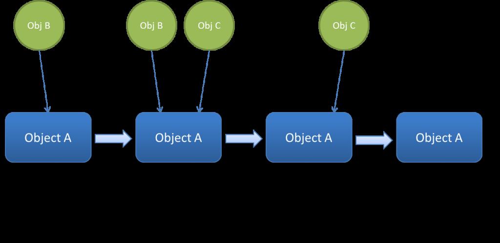 ObjectRetainReleaseCycle