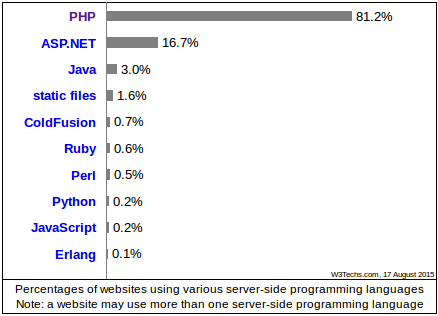 approximately 81.2% websites are using PHP