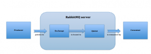 working of RabbitMQ