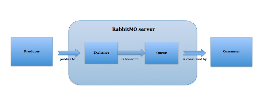 Rabbit MQ Working