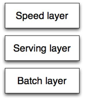 Lambda Architecture uses three layer architecture