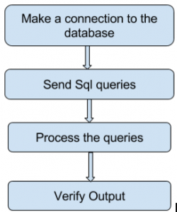 High-Level diagram of database testing