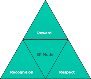 3 R model of Reward and Recognition for Employees