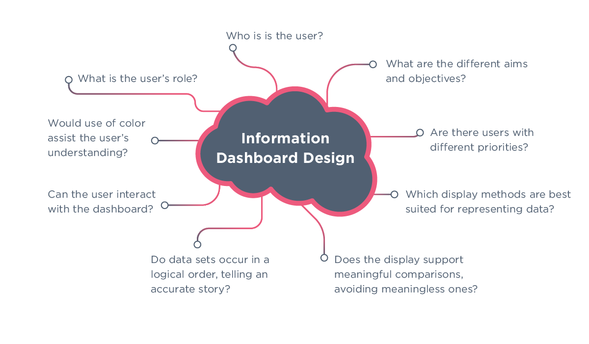 dashboard-blog_diagram