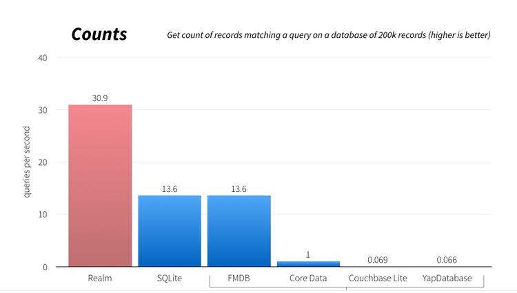 Counts graph