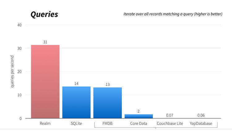 queries graph