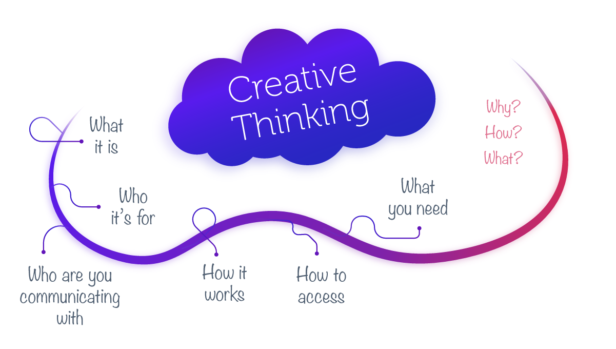 Creative Thinking Flow