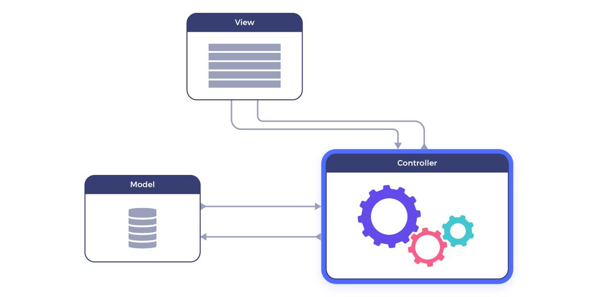 Controller MVC framework