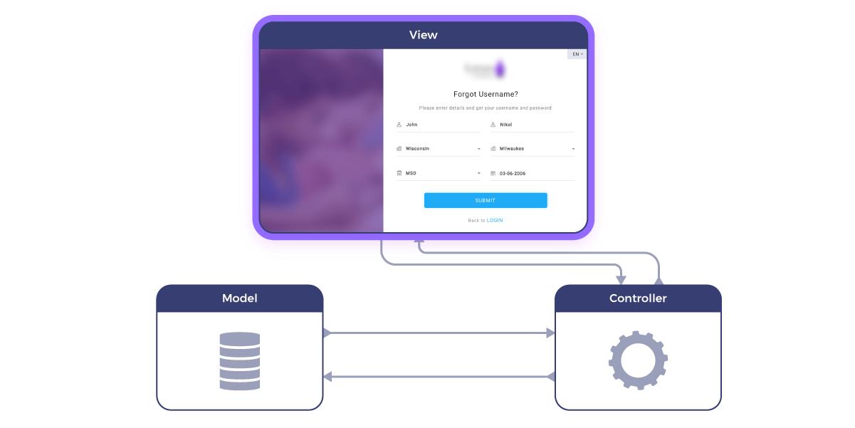 View MVC framework