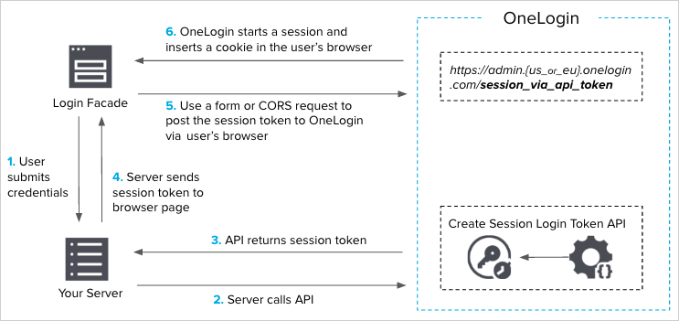 SSO flow without Multi-Factor Authentication