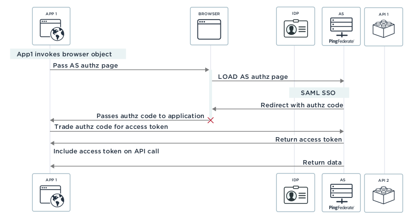 how OAuth works