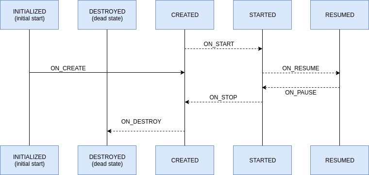 LifecycleObserver interface