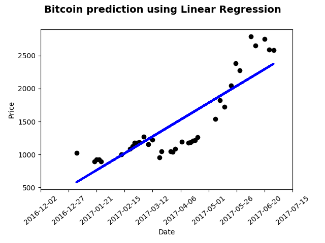 linear regression bitcoin