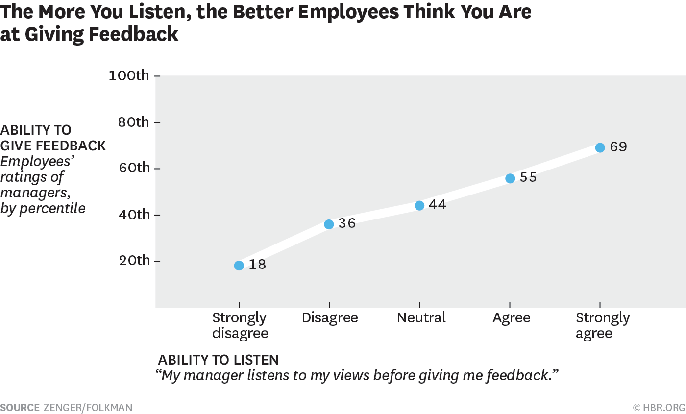 Those who listen better give better feedback
