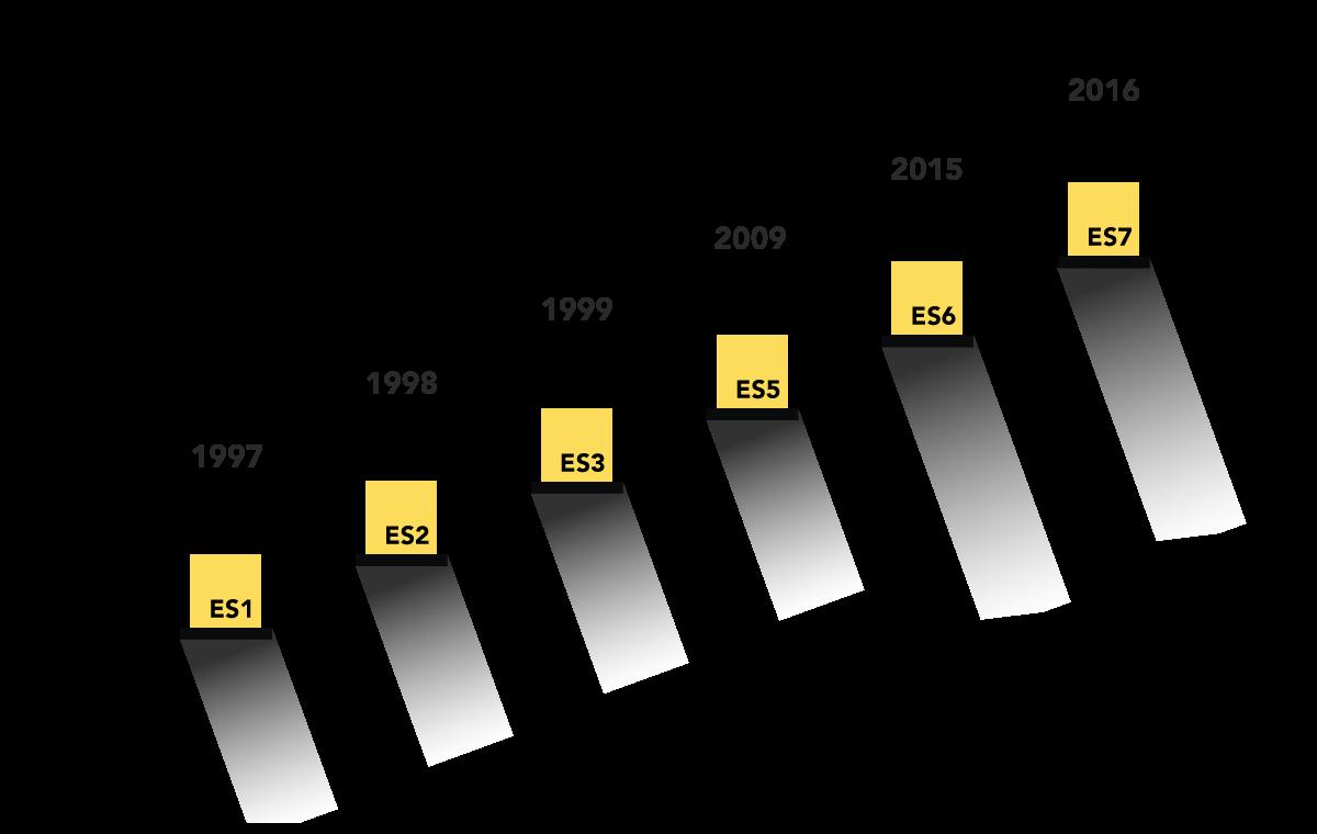 ECMA Script evolution