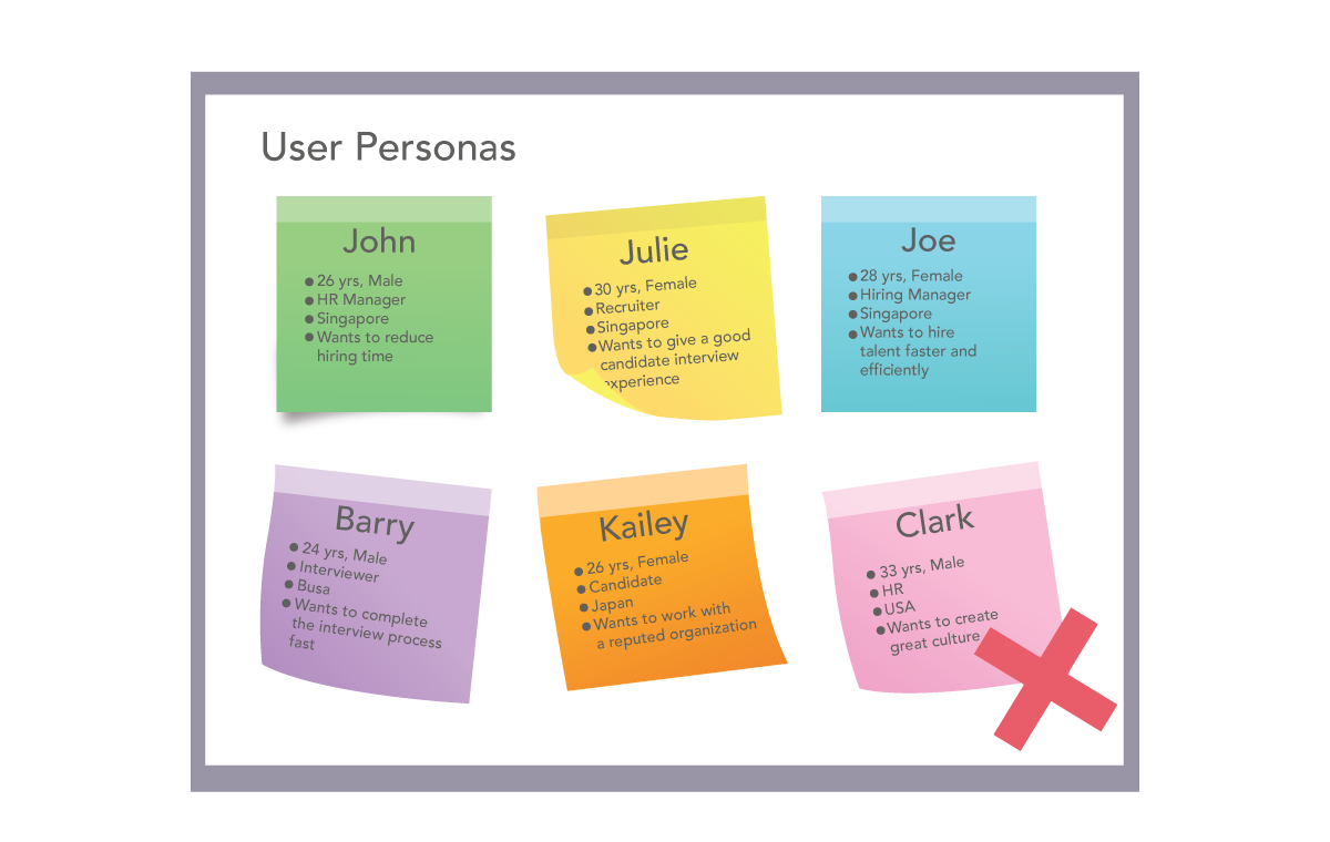 Wrong user personas