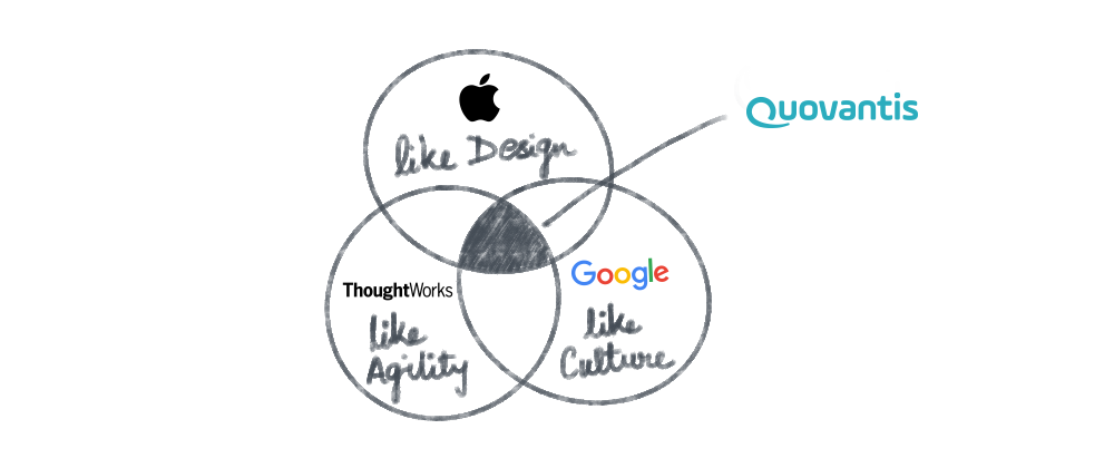 A venn diagram showing Quovantis's ideology