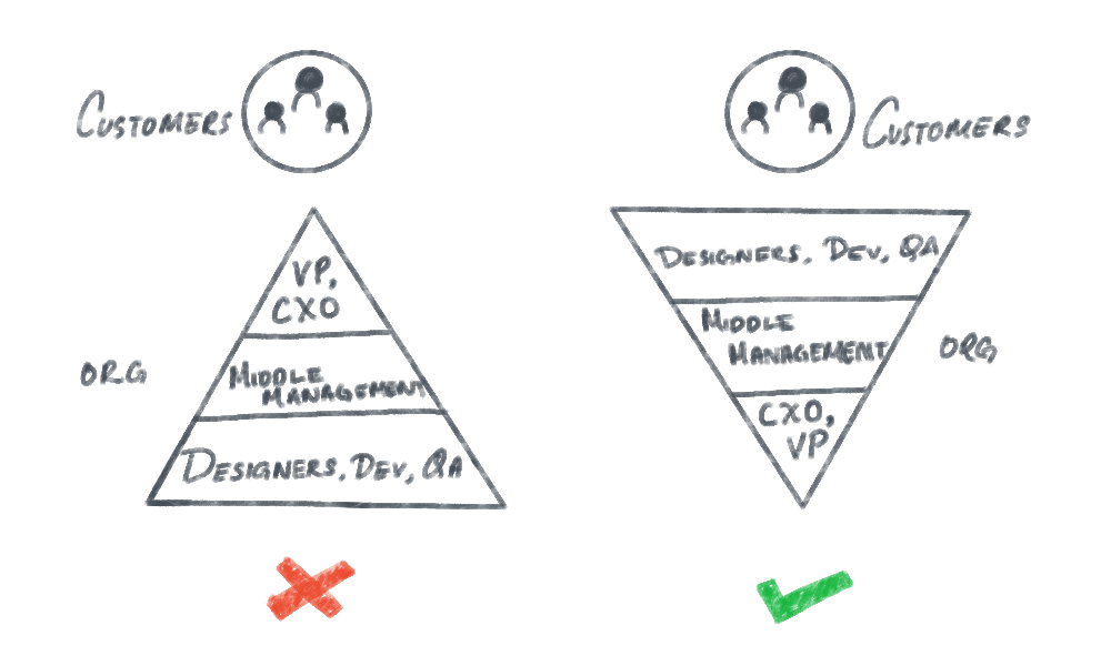 Inverted Pyramid approach for company's growth