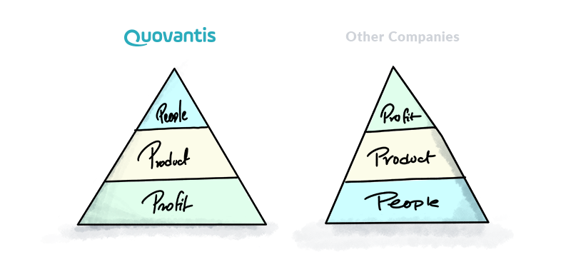 pyramid showing people-product-profit