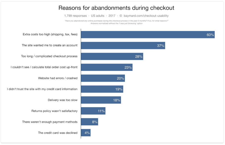 Baymard Institute's survey for reason for abandonment