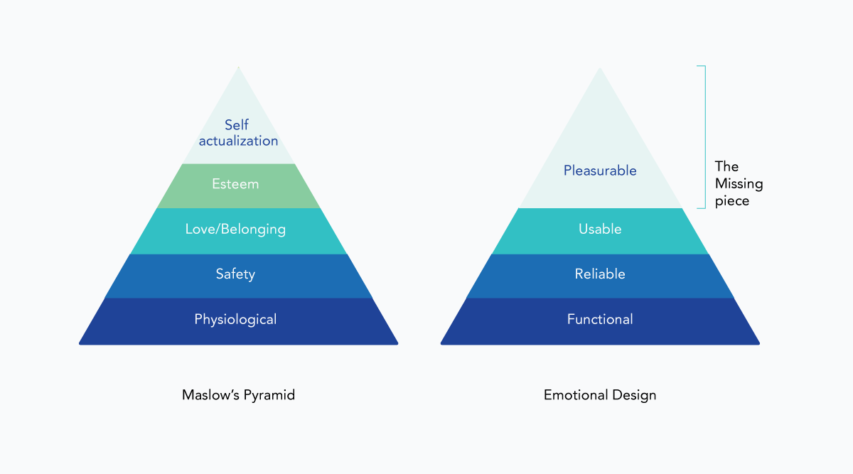 Comparison with Maslow's pyramid