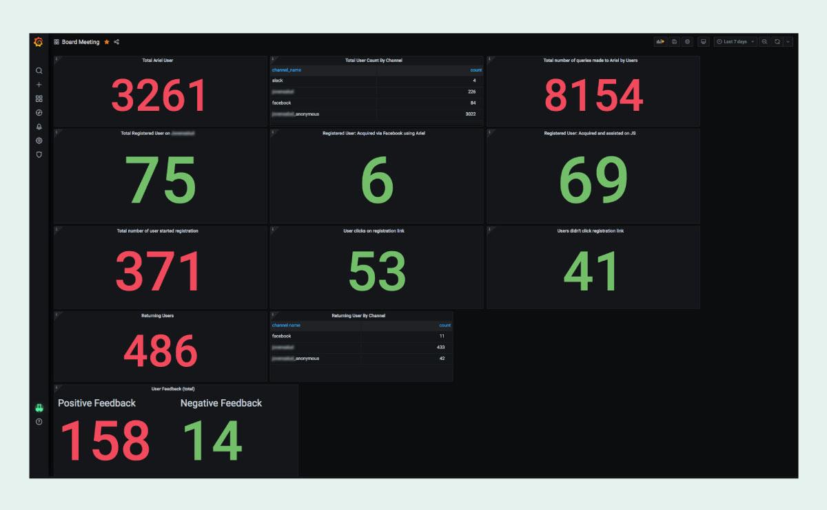 Grafana dashboard