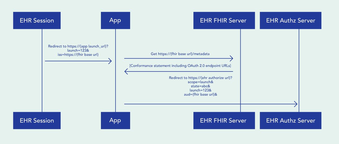 Launching SMART App from within EHR