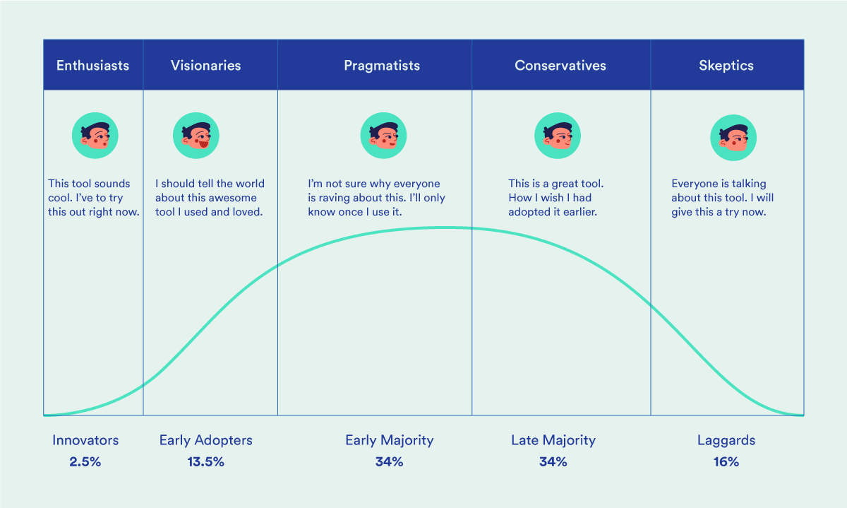 Personas in the product adoption lifecycle