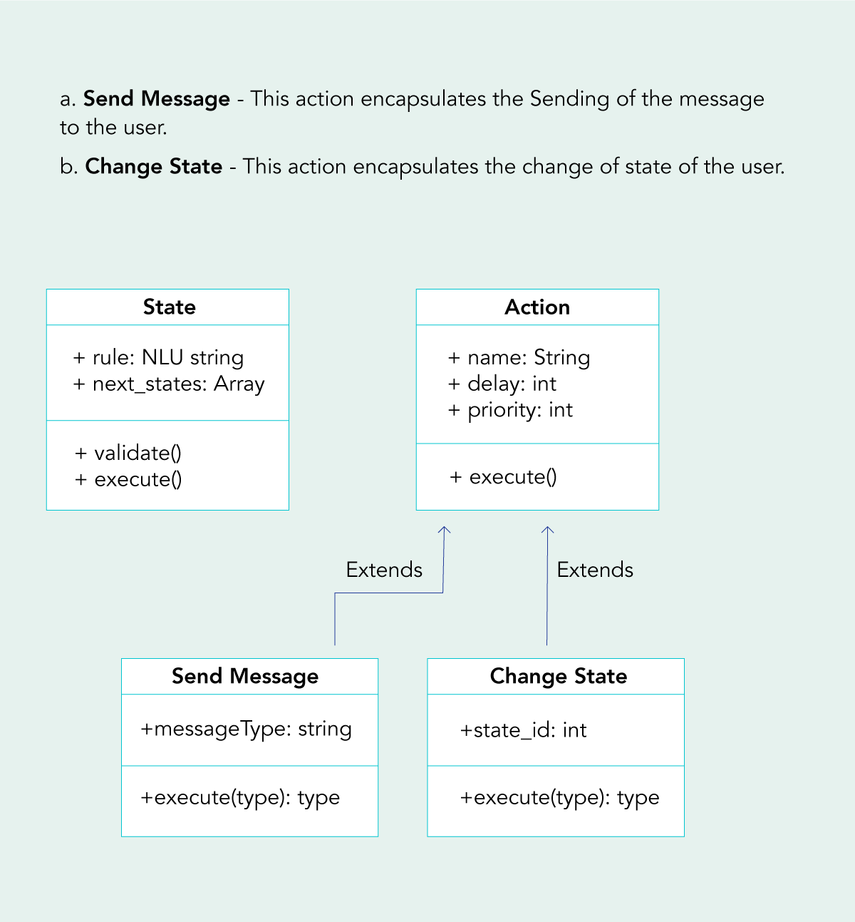 action encapsulates the change of state of the user