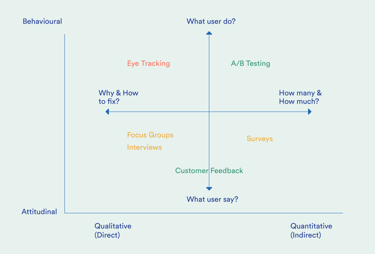 A landscape of user research methods